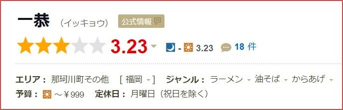 恭や那珂川店 食べログの口コミ